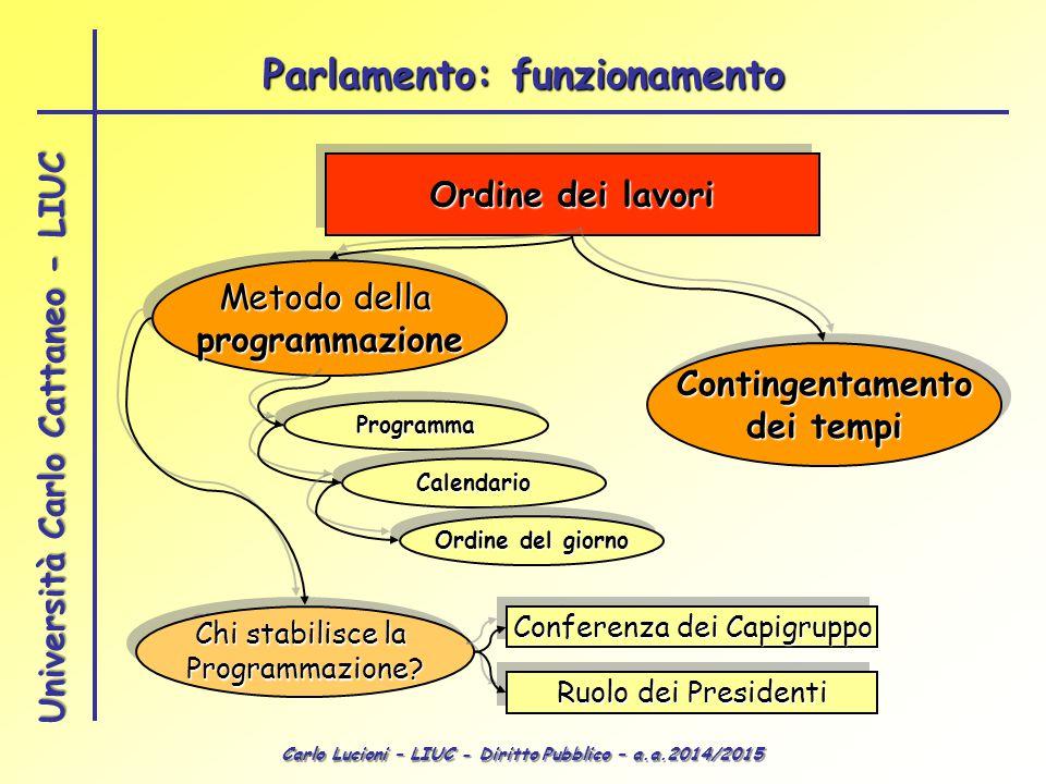 Parlamento: funzionamento