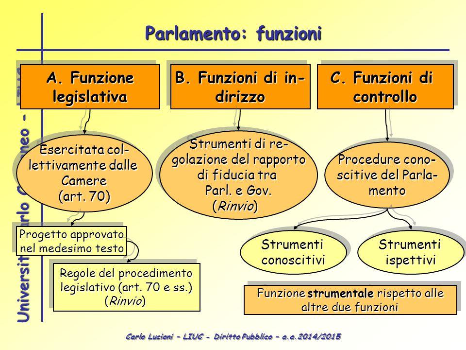 Parlamento: funzioni A. Funzione legislativa B. Funzioni di in-