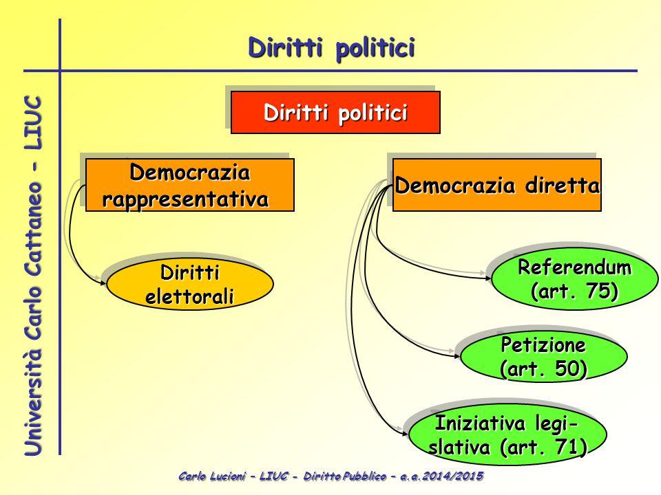 Diritti politici Diritti politici Democrazia Democrazia diretta
