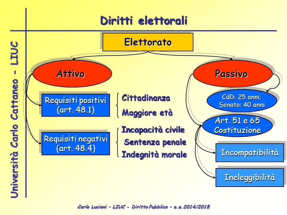 Diritti elettorali Elettorato Attivo Passivo Cittadinanza