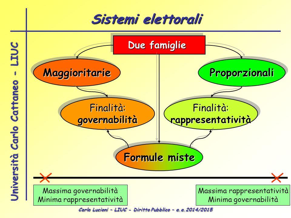Sistemi elettorali Maggioritarie Proporzionali Formule miste