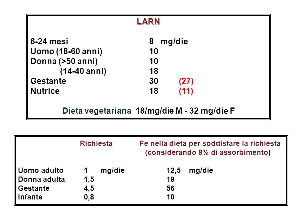 Dieta vegetariana 18/mg/die M - 32 mg/die F