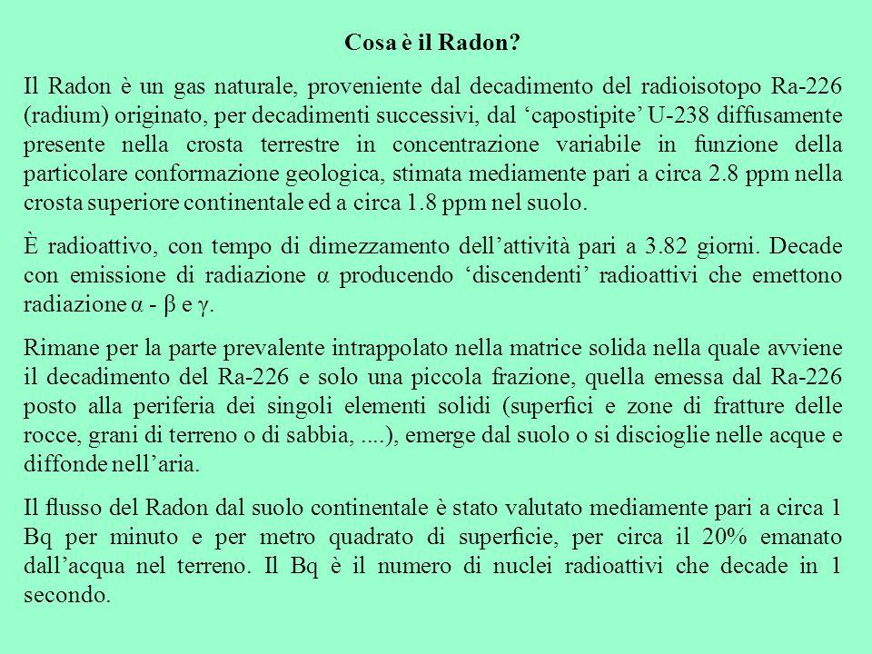 Cosa è il Radon
