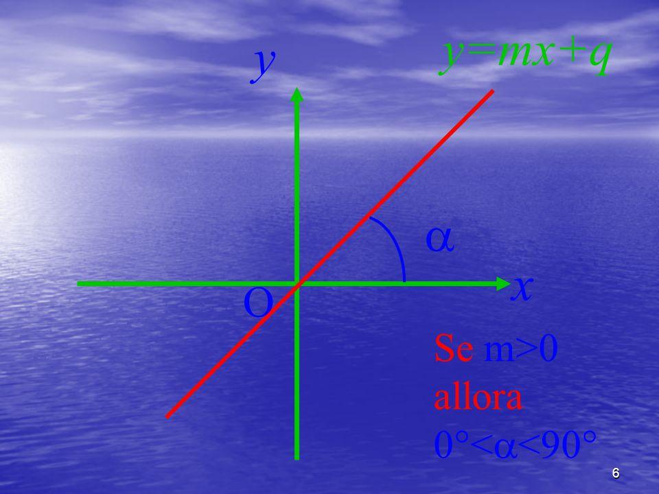 y=mx+q y  x O Se m>0 allora 0°<<90°