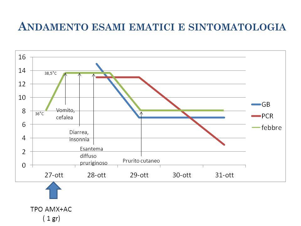 Andamento esami ematici e sintomatologia