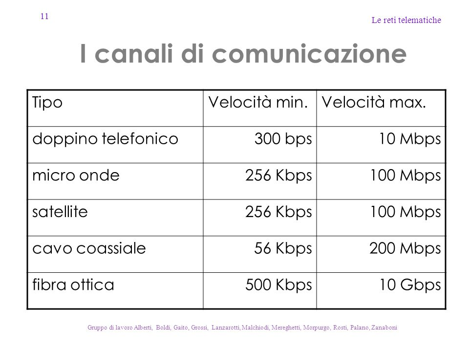 I canali di comunicazione