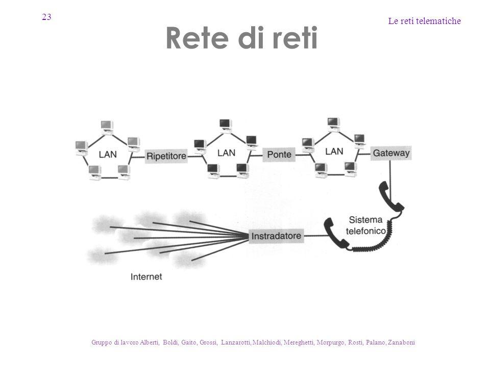 Rete di reti Gruppo di lavoro Alberti, Boldi, Gaito, Grossi, Lanzarotti, Malchiodi, Mereghetti, Morpurgo, Rosti, Palano, Zanaboni.