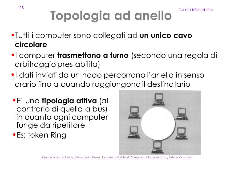 Topologia ad anello Tutti i computer sono collegati ad un unico cavo circolare.