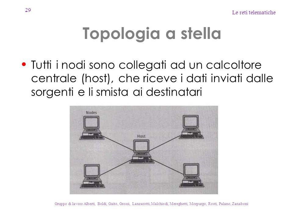 Topologia a stella Tutti i nodi sono collegati ad un calcoltore centrale (host), che riceve i dati inviati dalle sorgenti e li smista ai destinatari.