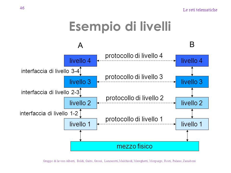 Esempio di livelli B A protocollo di livello 4 livello 4 livello 4