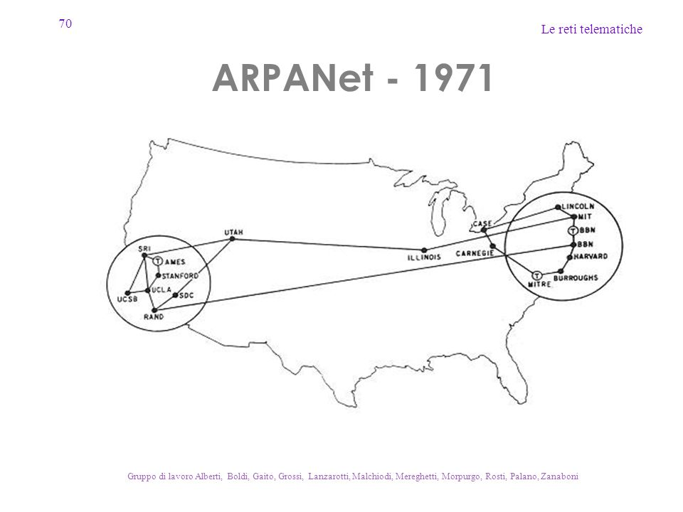 ARPANet - 1971 Gruppo di lavoro Alberti, Boldi, Gaito, Grossi, Lanzarotti, Malchiodi, Mereghetti, Morpurgo, Rosti, Palano, Zanaboni.