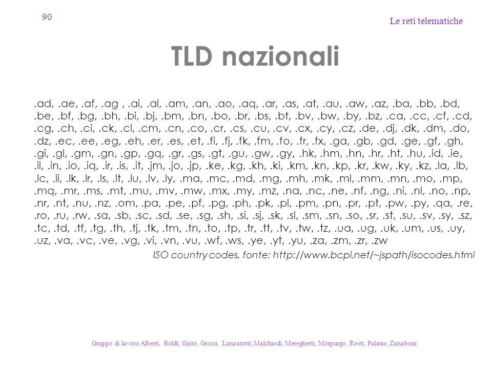 TLD nazionali