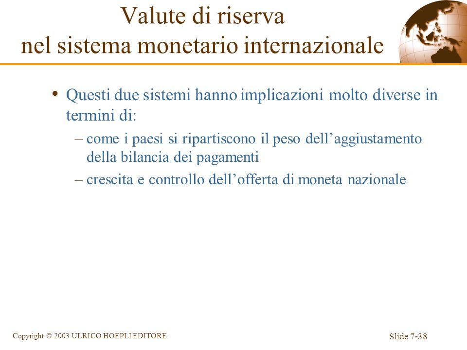 Valute di riserva nel sistema monetario internazionale
