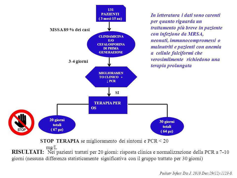 STOP TERAPIA se miglioramento dei sintomi e PCR < 20 mg/L