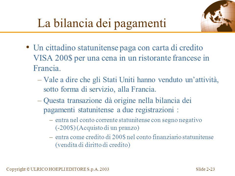La bilancia dei pagamenti