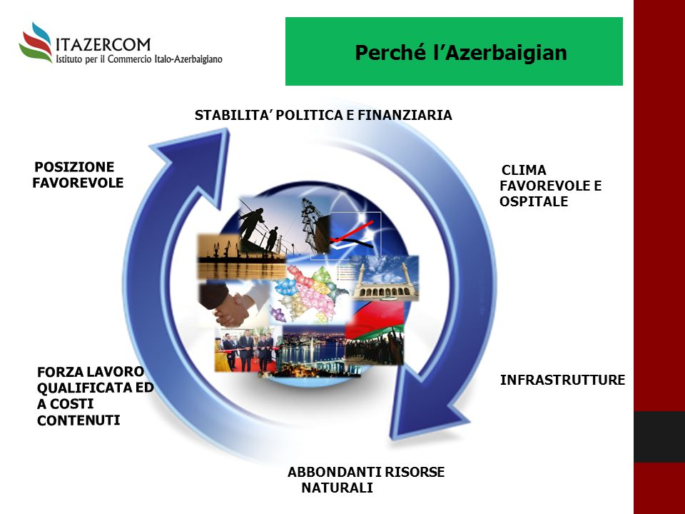 Perché l'Azerbaigian STABILITA' POLITICA E FINANZIARIA