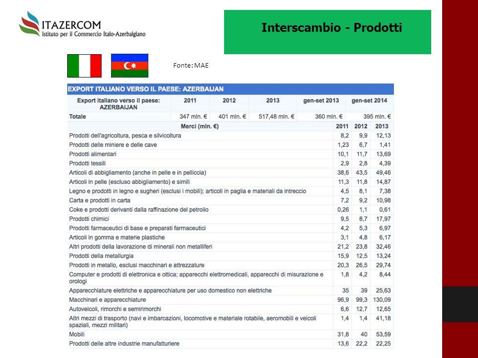 Interscambio - Prodotti