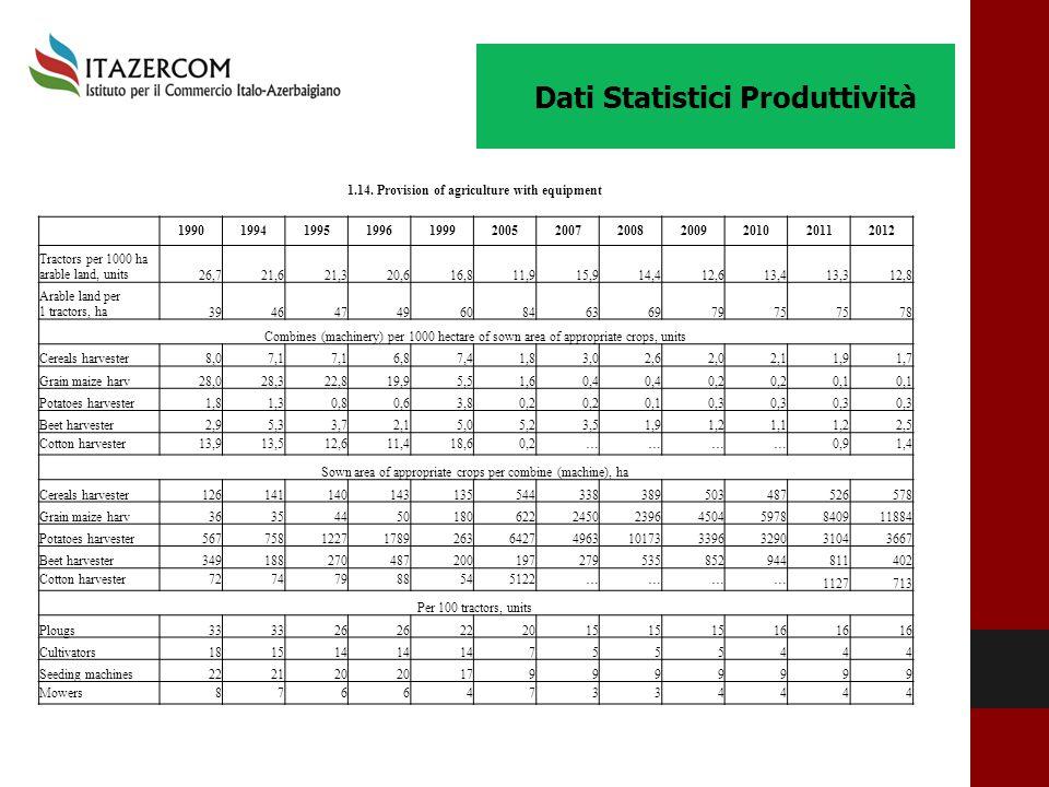 Dati Statistici Produttività