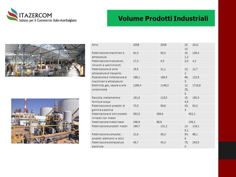 Volume Prodotti Industriali