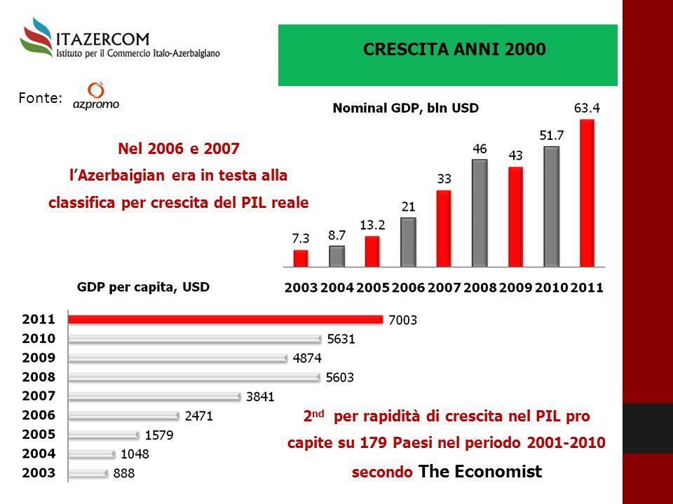 l'Azerbaigian era in testa alla classifica per crescita del PIL reale