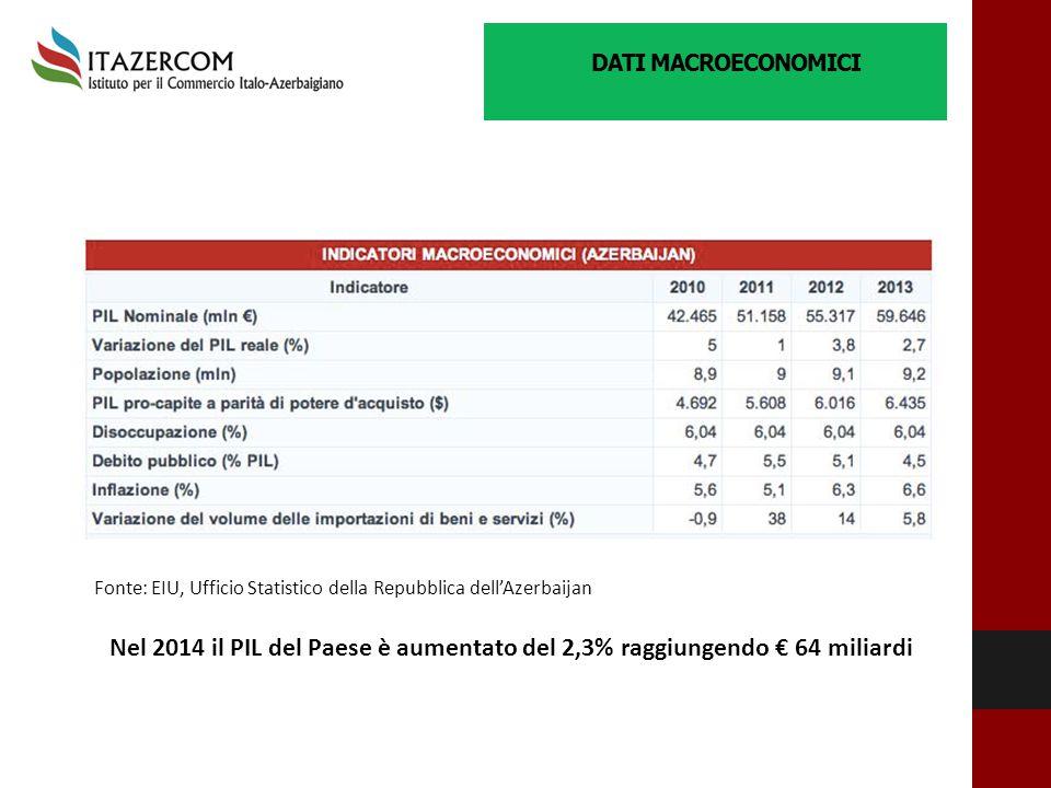 DATI MACROECONOMICI Fonte: EIU, Ufficio Statistico della Repubblica dell'Azerbaijan.