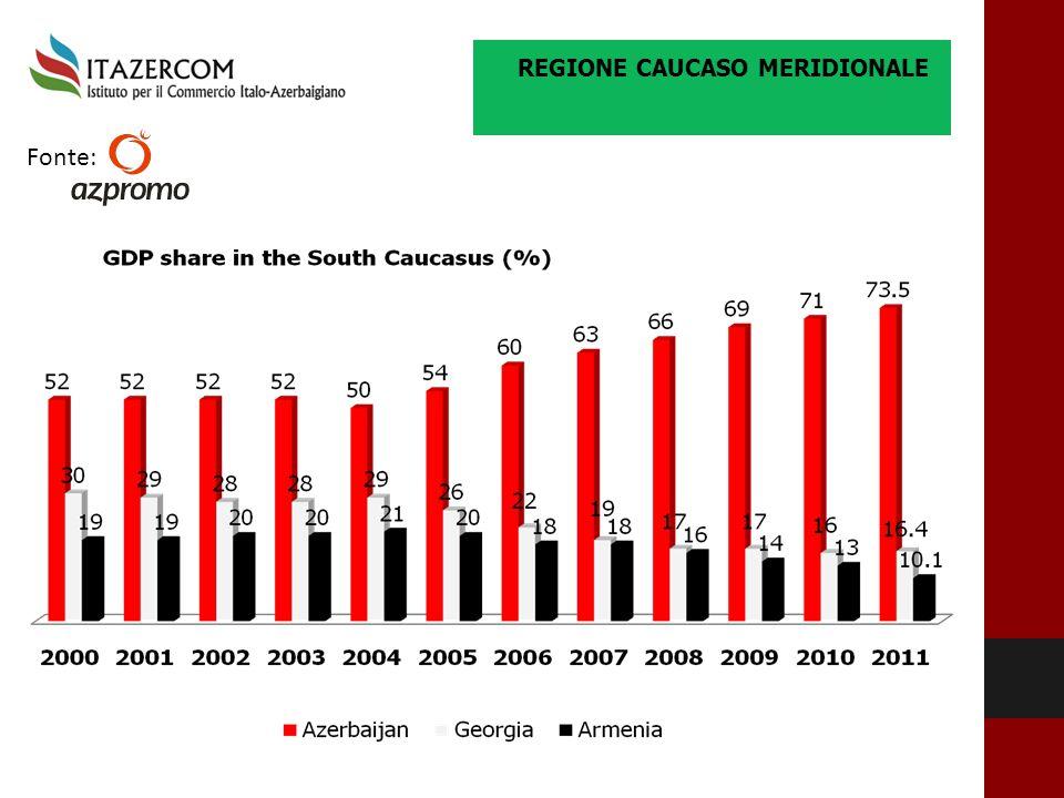REGIONE CAUCASO MERIDIONALE