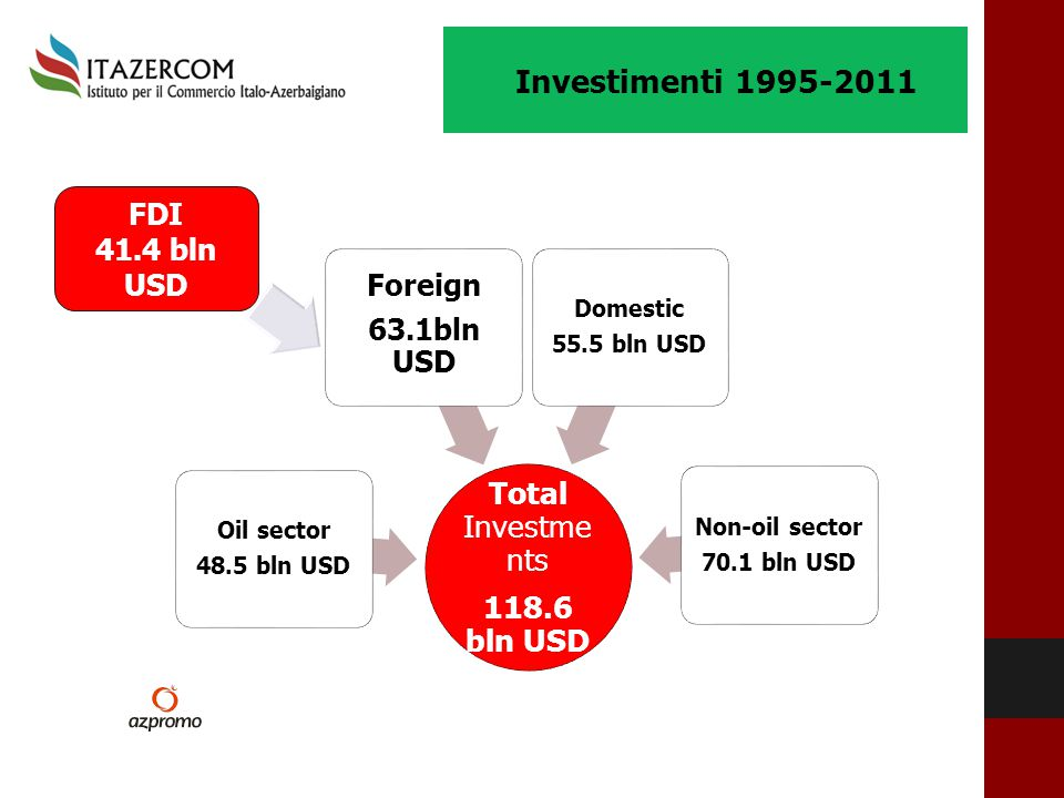 Investimenti 1995-2011 Total Investments 118.6 bln USD Foreign