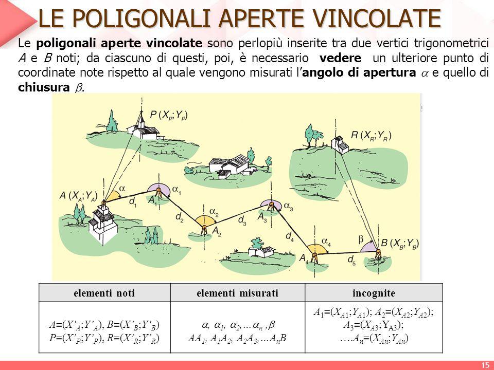 LE POLIGONALI APERTE VINCOLATE