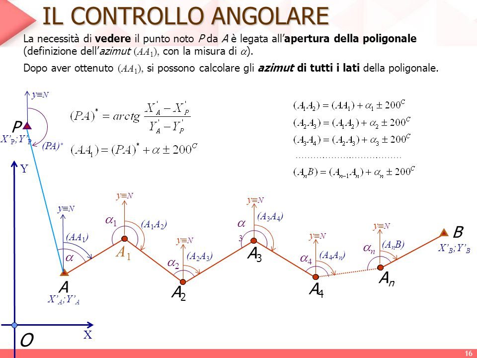IL CONTROLLO ANGOLARE O P B A1 A3 An A A4 A2 1 3 n  4 2 Y X