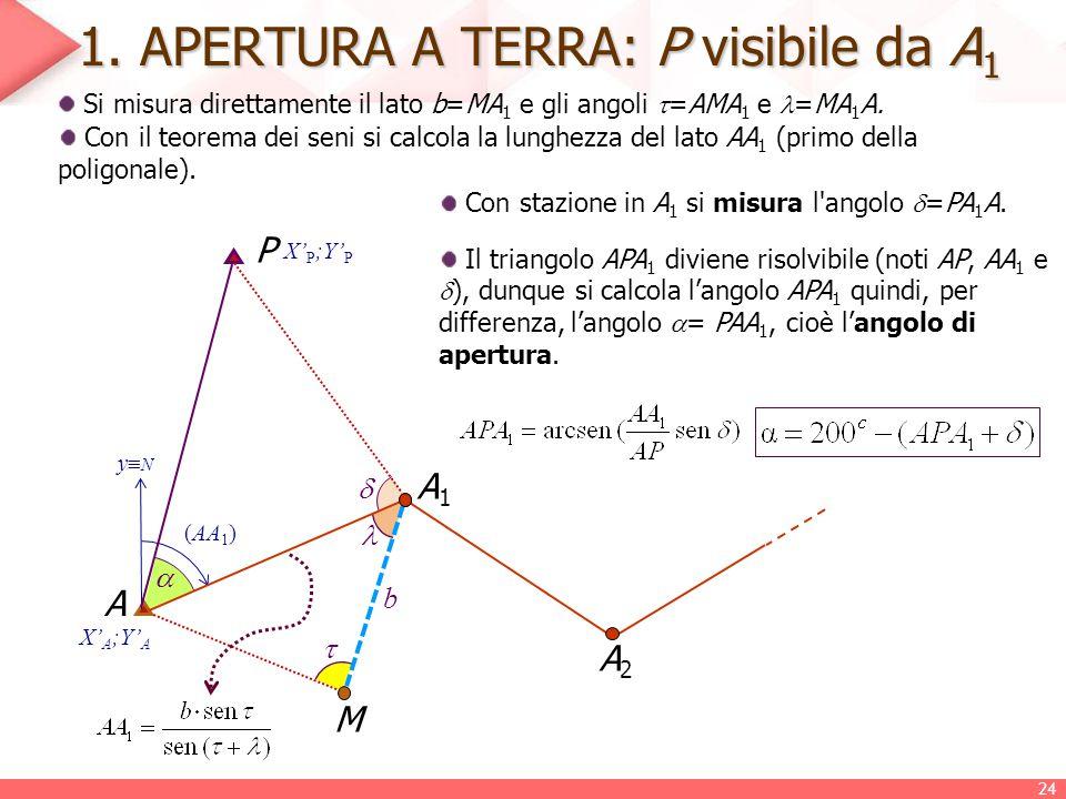 1. APERTURA A TERRA: P visibile da A1