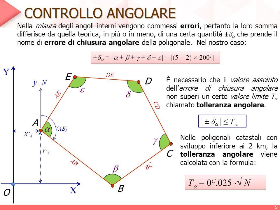 CONTROLLO ANGOLARE Y E yN D   A   C  T = 0C,025 √ N B X O