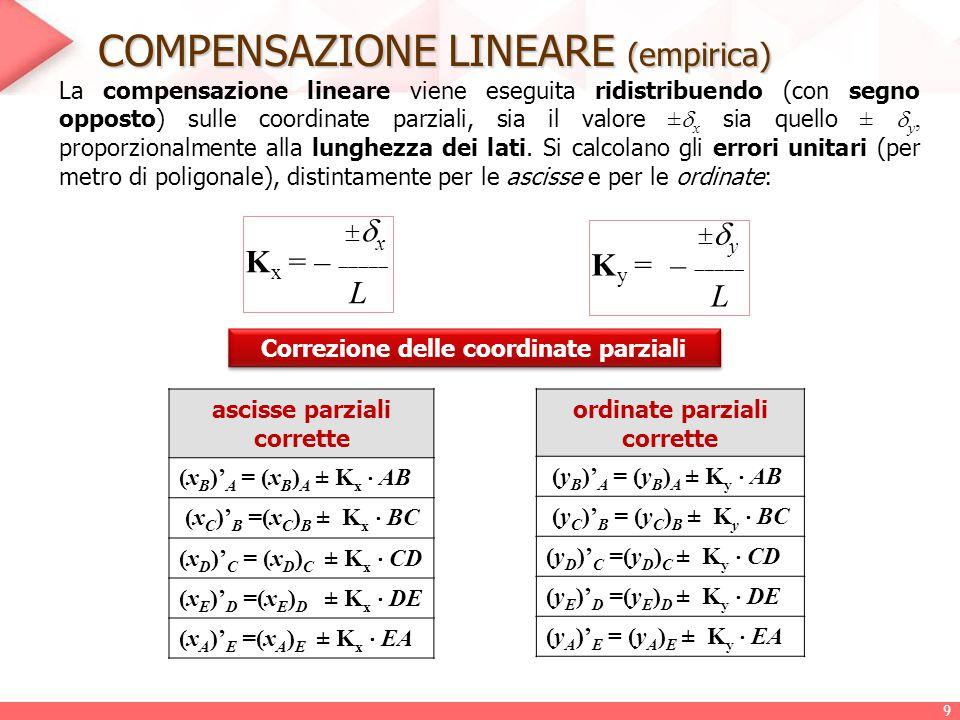 COMPENSAZIONE LINEARE (empirica)