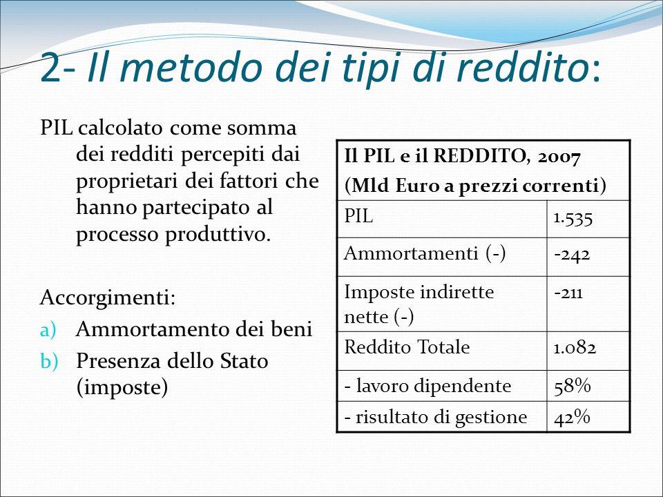 2- Il metodo dei tipi di reddito:
