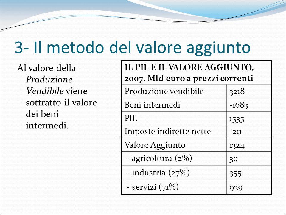 3- Il metodo del valore aggiunto