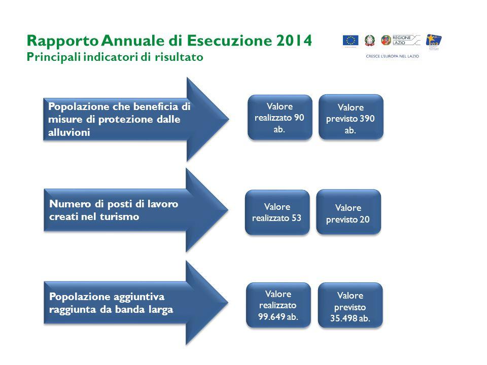 Rapporto Annuale di Esecuzione 2014 Principali indicatori di risultato