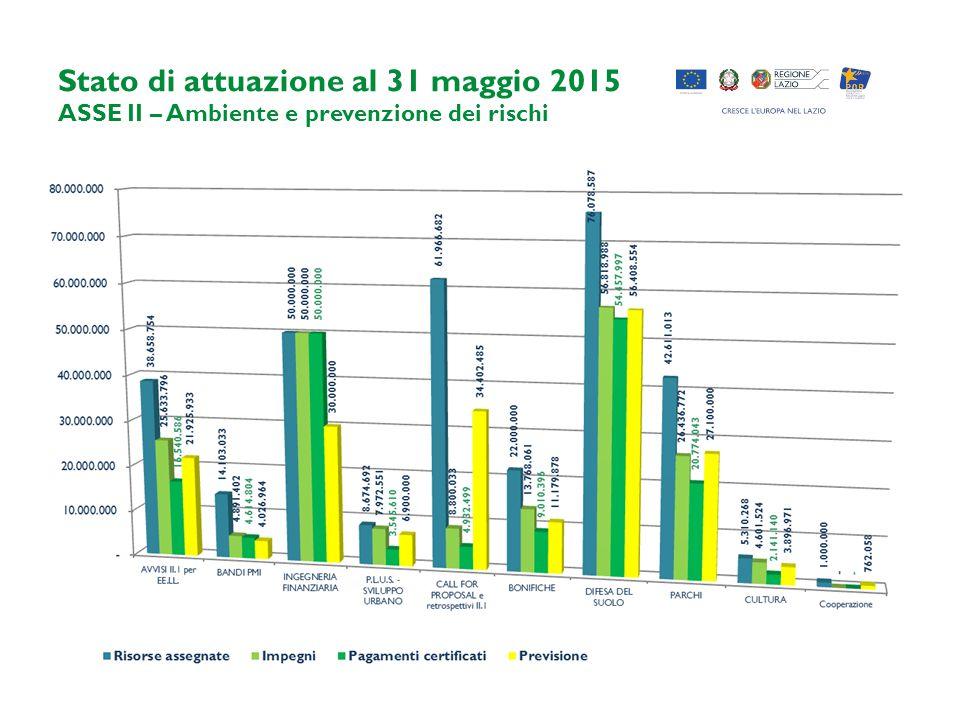 Stato di attuazione al 31 maggio 2015