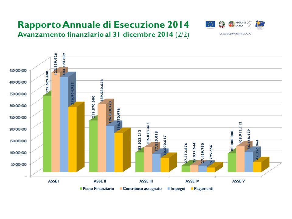 Rapporto Annuale di Esecuzione 2014