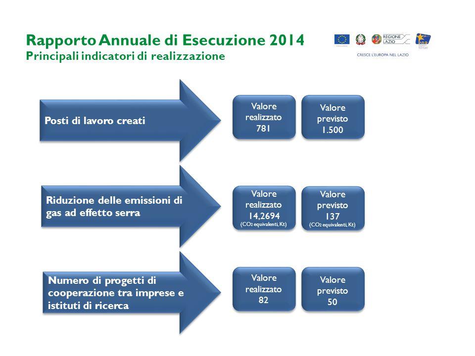 Rapporto Annuale di Esecuzione 2014 Principali indicatori di realizzazione