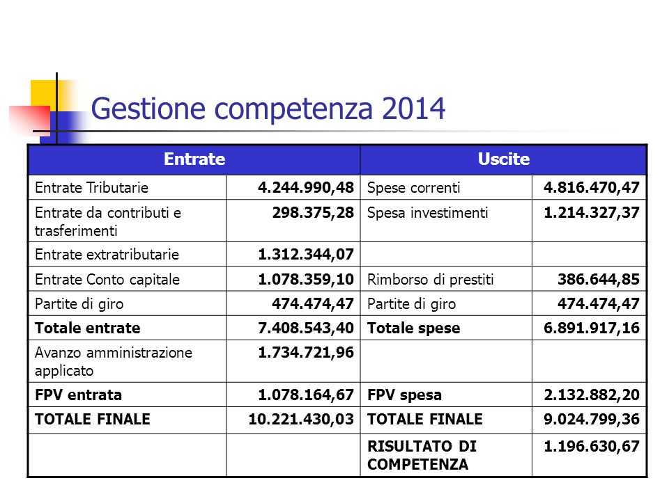 Gestione competenza 2014 Entrate Uscite Entrate Tributarie