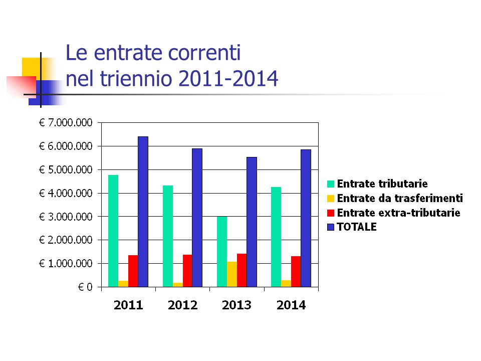 Le entrate correnti nel triennio 2011-2014