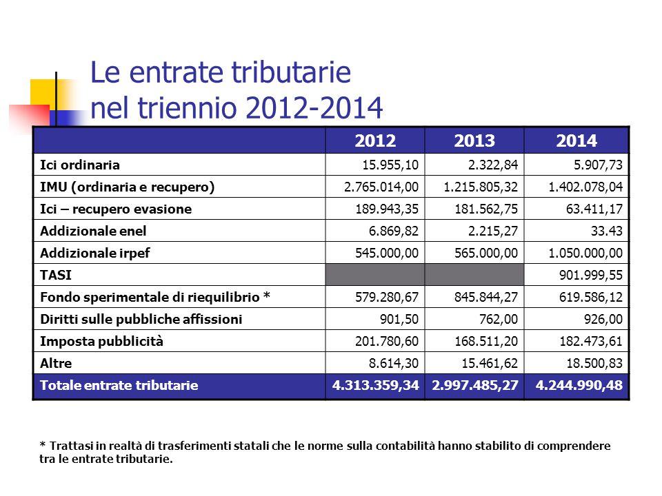 Le entrate tributarie nel triennio 2012-2014