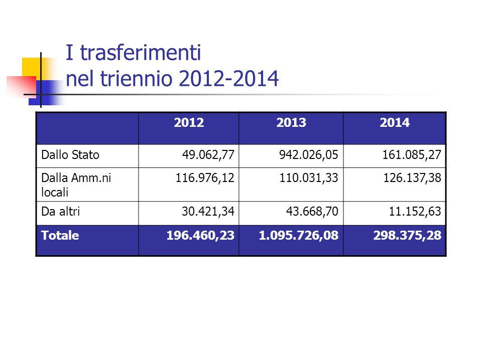 I trasferimenti nel triennio 2012-2014