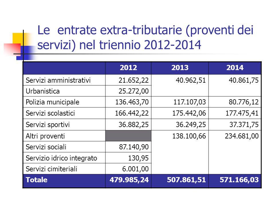 Le entrate extra-tributarie (proventi dei servizi) nel triennio 2012-2014