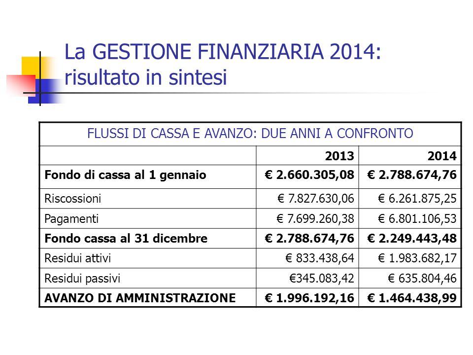 La GESTIONE FINANZIARIA 2014: risultato in sintesi