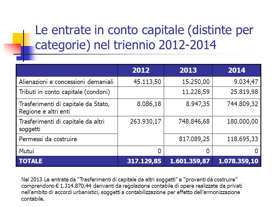 Le entrate in conto capitale (distinte per categorie) nel triennio 2012-2014