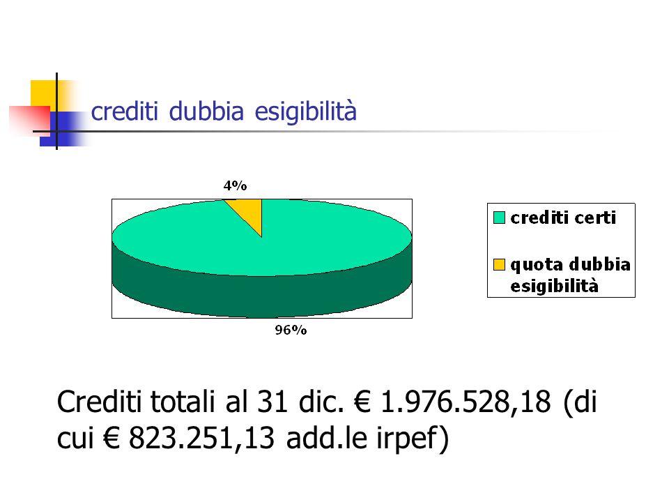 crediti dubbia esigibilità