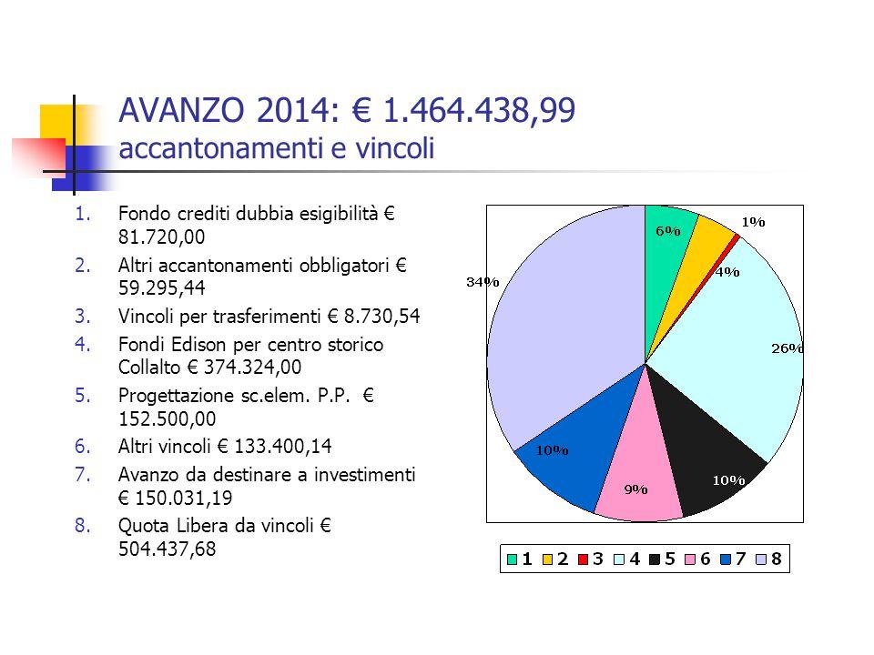 AVANZO 2014: € 1.464.438,99 accantonamenti e vincoli