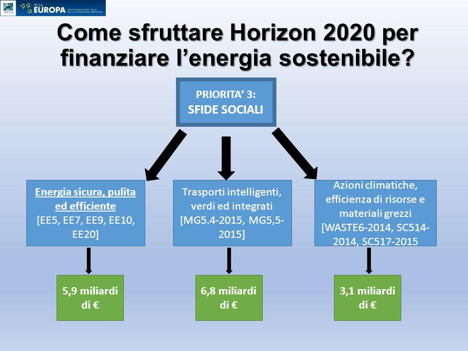 Come sfruttare Horizon 2020 per finanziare l'energia sostenibile