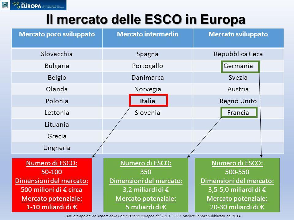 Il mercato delle ESCO in Europa