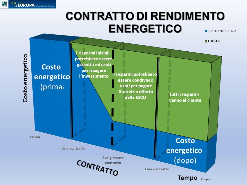 Costo energetico Costo energetico